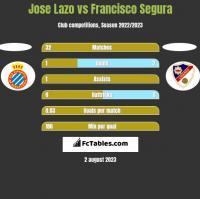 Jose Lazo vs Francisco Segura h2h player stats