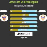 Jose Lazo vs Arvin Appiah h2h player stats
