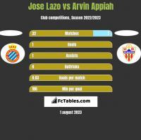 Jose Lazo vs Arvin Appiah h2h player stats