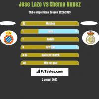 Jose Lazo vs Chema Nunez h2h player stats