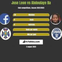 Jose Leon vs Abdoulaye Ba h2h player stats