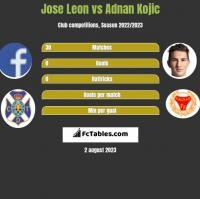 Jose Leon vs Adnan Kojic h2h player stats