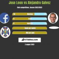 Jose Leon vs Alejandro Galvez h2h player stats