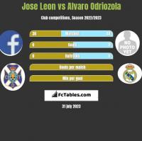 Jose Leon vs Alvaro Odriozola h2h player stats