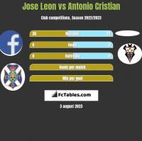 Jose Leon vs Antonio Cristian h2h player stats