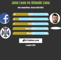 Jose Leon vs Antonio Luna h2h player stats