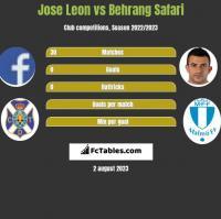 Jose Leon vs Behrang Safari h2h player stats