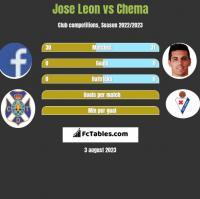 Jose Leon vs Chema h2h player stats