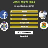 Jose Leon vs Chico h2h player stats