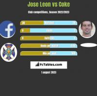 Jose Leon vs Coke h2h player stats
