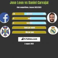 Jose Leon vs Daniel Carvajal h2h player stats