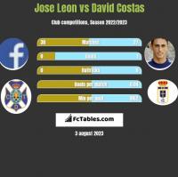 Jose Leon vs David Costas h2h player stats