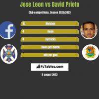 Jose Leon vs David Prieto h2h player stats