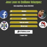 Jose Leon vs Emiliano Velazquez h2h player stats