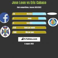 Jose Leon vs Eric Cabaco h2h player stats