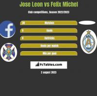 Jose Leon vs Felix Michel h2h player stats