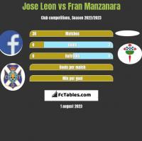 Jose Leon vs Fran Manzanara h2h player stats