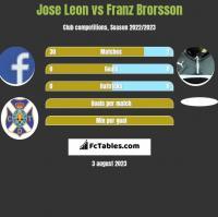 Jose Leon vs Franz Brorsson h2h player stats