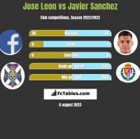Jose Leon vs Javier Sanchez h2h player stats