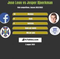 Jose Leon vs Jesper Bjoerkman h2h player stats