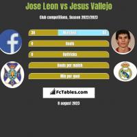 Jose Leon vs Jesus Vallejo h2h player stats