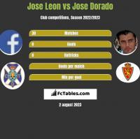 Jose Leon vs Jose Dorado h2h player stats
