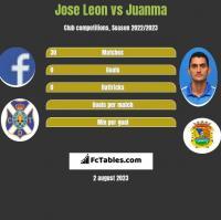 Jose Leon vs Juanma h2h player stats