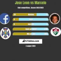 Jose Leon vs Marcelo h2h player stats