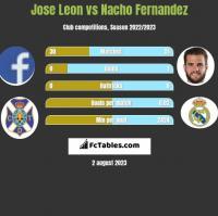 Jose Leon vs Nacho Fernandez h2h player stats