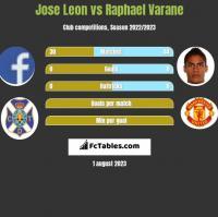 Jose Leon vs Raphael Varane h2h player stats