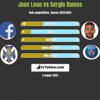 Jose Leon vs Sergio Ramos h2h player stats