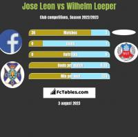 Jose Leon vs Wilhelm Loeper h2h player stats