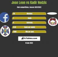 Jose Leon vs Kadir Hodzic h2h player stats