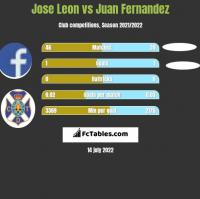 Jose Leon vs Juan Fernandez h2h player stats