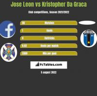 Jose Leon vs Kristopher Da Graca h2h player stats