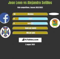 Jose Leon vs Alejandro Sotillos h2h player stats