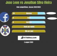 Jose Leon vs Jonathan Silva Vieira h2h player stats