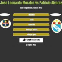 Jose Leonardo Morales vs Patricio Alvarez h2h player stats