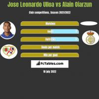 Jose Leonardo Ulloa vs Alain Oiarzun h2h player stats