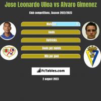 Jose Leonardo Ulloa vs Alvaro Gimenez h2h player stats