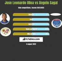 Jose Leonardo Ulloa vs Angelo Sagal h2h player stats