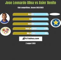 Jose Leonardo Ulloa vs Asier Benito h2h player stats