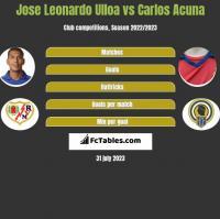 Jose Leonardo Ulloa vs Carlos Acuna h2h player stats