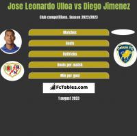 Jose Leonardo Ulloa vs Diego Jimenez h2h player stats