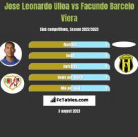 Jose Leonardo Ulloa vs Facundo Barcelo Viera h2h player stats