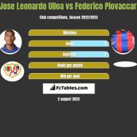 Jose Leonardo Ulloa vs Federico Piovaccari h2h player stats