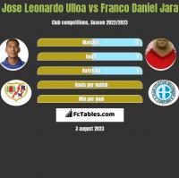 Jose Leonardo Ulloa vs Franco Daniel Jara h2h player stats
