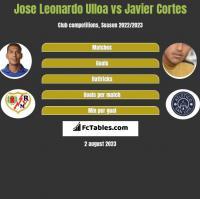 Jose Leonardo Ulloa vs Javier Cortes h2h player stats