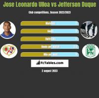 Jose Leonardo Ulloa vs Jefferson Duque h2h player stats