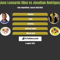 Jose Leonardo Ulloa vs Jonathan Rodriguez h2h player stats